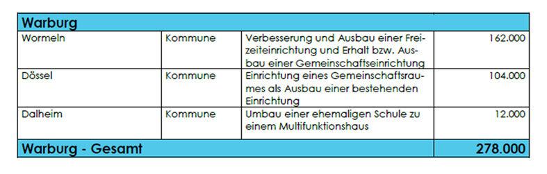 Warburg_Fördermittel