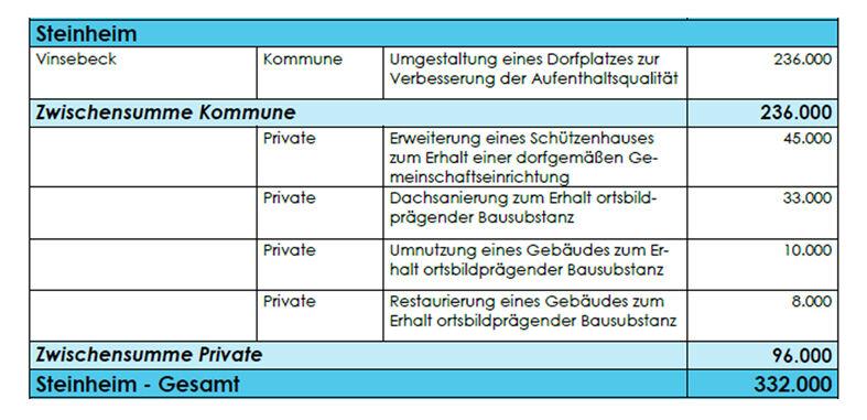 Steinheim_Fördermittel