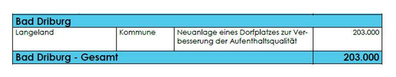 Bad_Driburg_Fördermittel