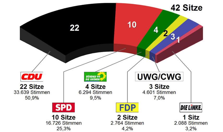 Sitzverteilung Kreistagswahl 2014